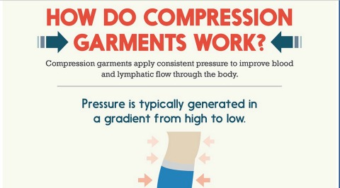 Infographic: How do compression garments work?